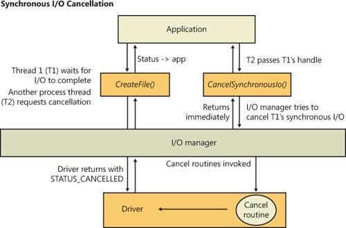 Understanding the Windows I/O System | Microsoft Press Store