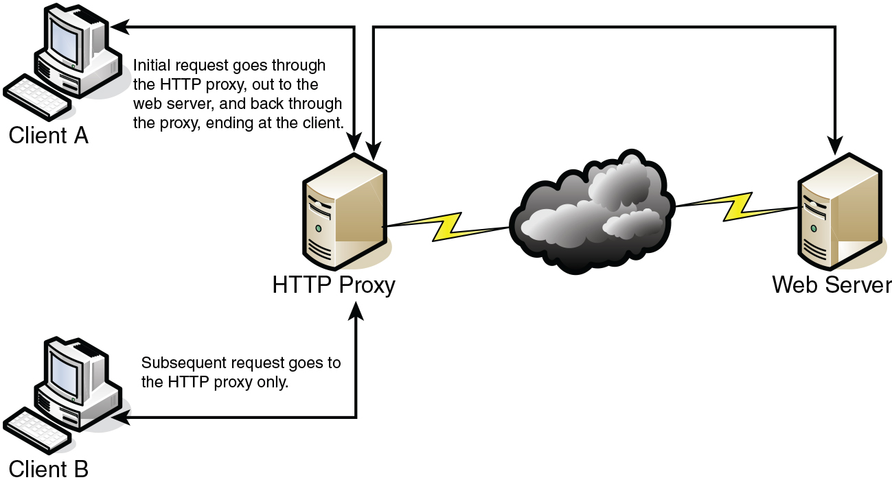 Network Perimeter Security | Foundation Topics | Pearson IT