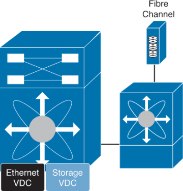 Enabling Technologies > Cisco NX-OS and Cisco Nexus Switching