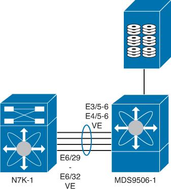 Nexus 7000 Unified Fabric Configuration > Cisco NX-OS and Cisco