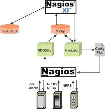 how does it work? | nagios xi: is it right for you? | informit nagios xi architecture diagram  informit