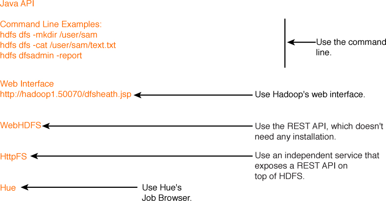 HDFS Commands, HDFS Permissions and HDFS Storage | Managing