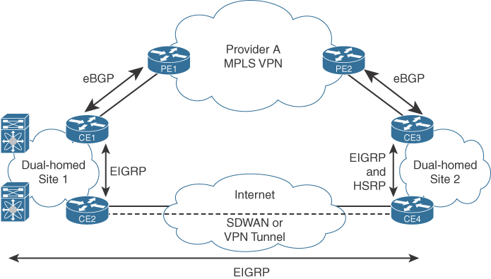 Design For High Availability Wan Availability And Qos Cisco Press