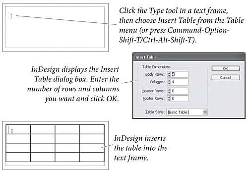 Creating a table real world adobe indesign cs4 tables for Indesign table