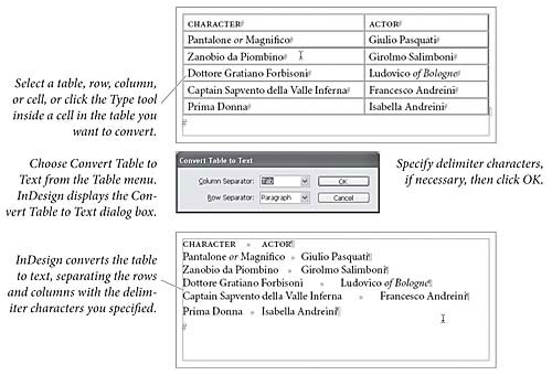 how to create 2 columns in indesign
