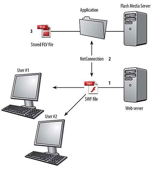 flash server