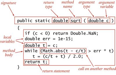 STATIC METHODS | Algorithms: The Basic Programming Model | InformIT