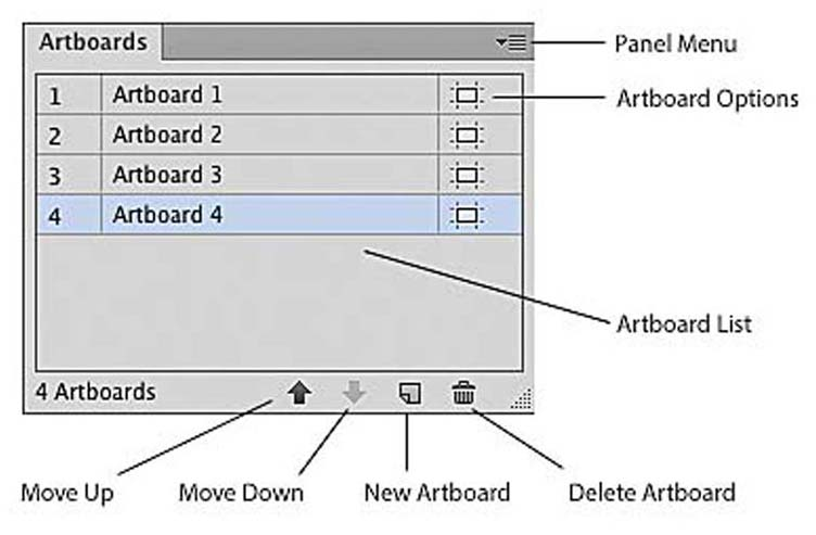 Working With Artboards > UI Design with Adobe Illustrator