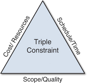 triple constraint Watch this short project management training video from  .