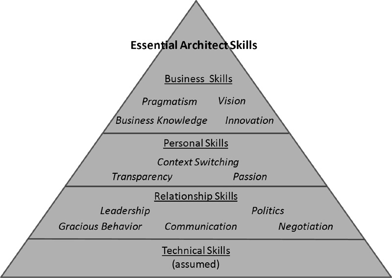 3. An EA practitioner is a visionary leader that can influence and  communicate