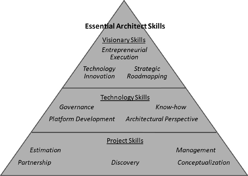Skills Needed To Be An Architect Design Decoration