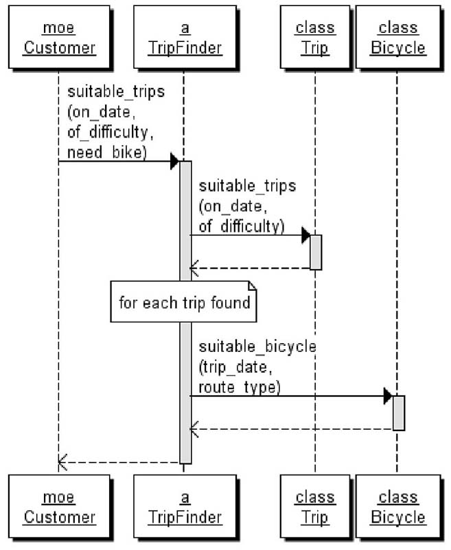 Finding the public interface practical object oriented design in figure 48 shows a sequence diagram where a tripfinder is responsible for finding suitable trips ccuart Choice Image