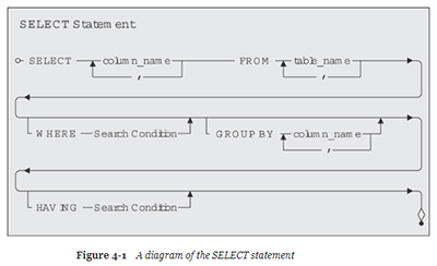 A Diagram of the SELECT Statement