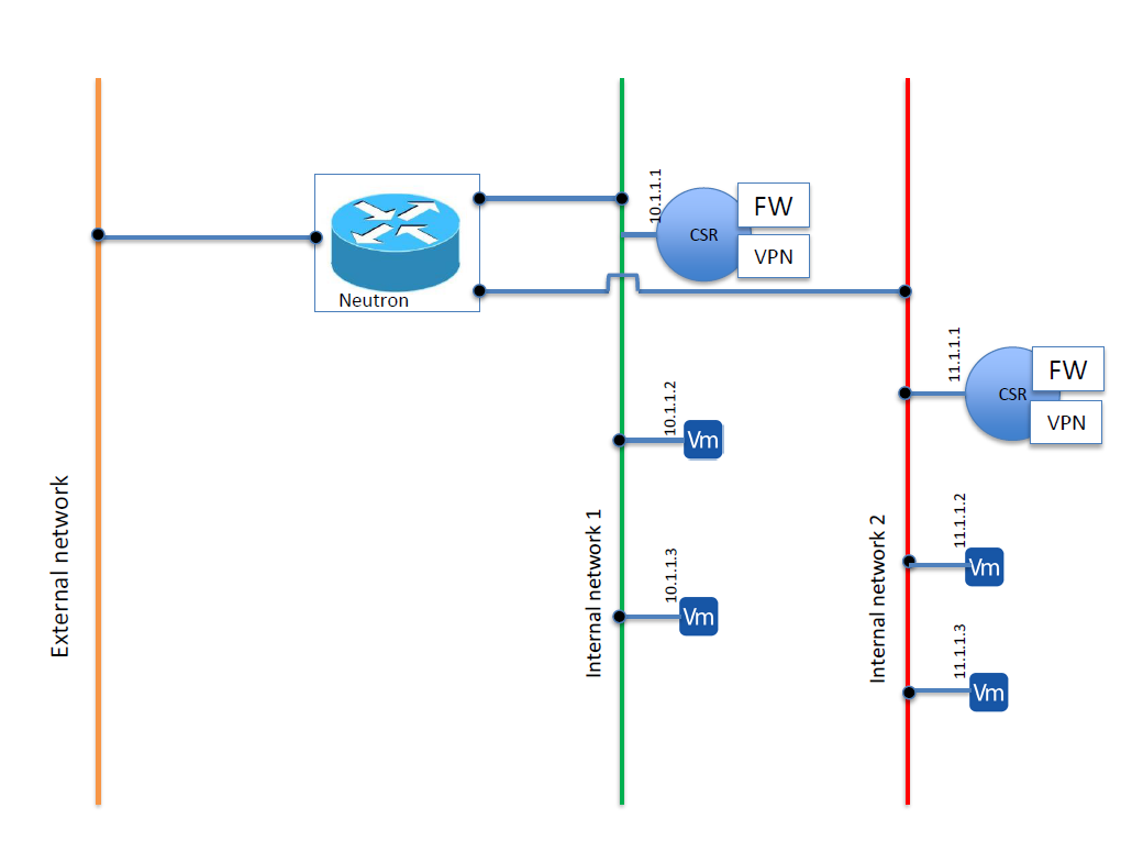 a CSR is spawned as a tenant VM in each of the internal networks-1 and 2