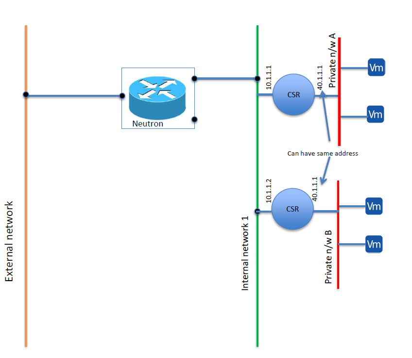 two CSRs are spawned as tenant VMs on internal network-1