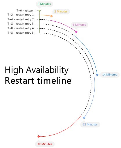 High Availability restart timeline
