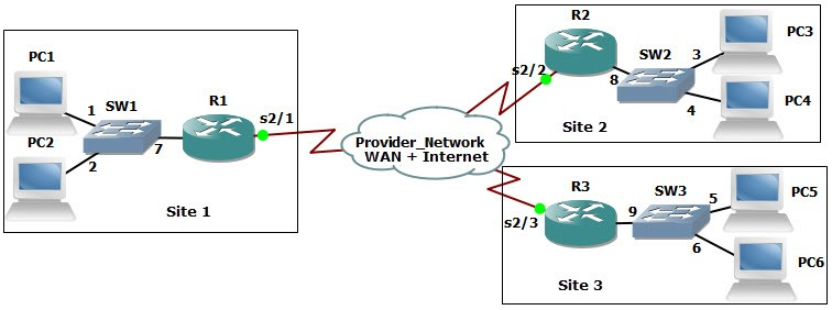 Exam Profile: CompTIA Network+ N10-007